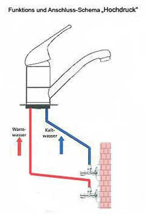 Hochdruckarmatur - Abdeckung ablauf dusche